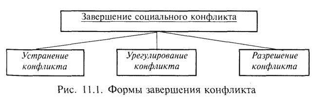 Психологически грамотное поведение в конфликте: 12 правил