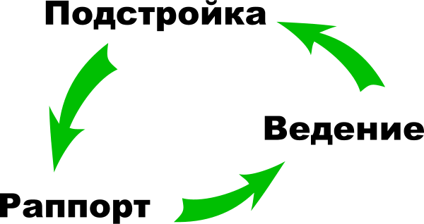 Раппорт (психология) — википедия переиздание // wiki 2
