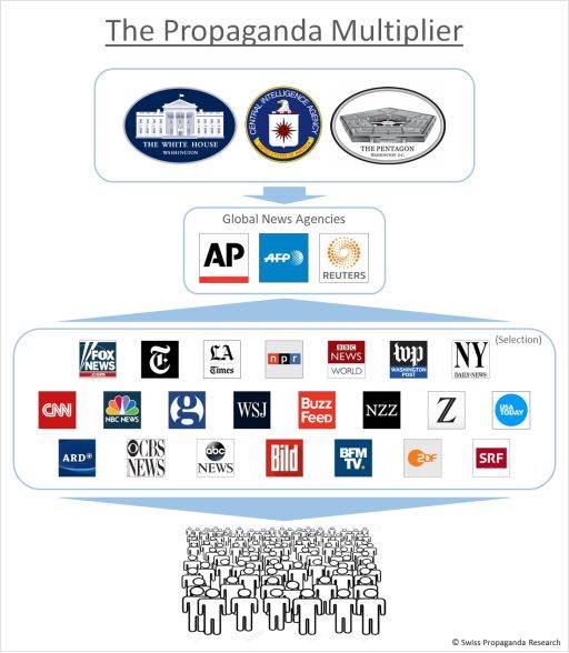 Психология в руках пропаганды.