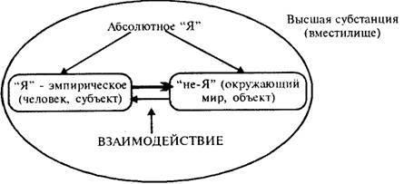 В чем суть идеализма в философии и его разновидностей (субъективный и объективный)