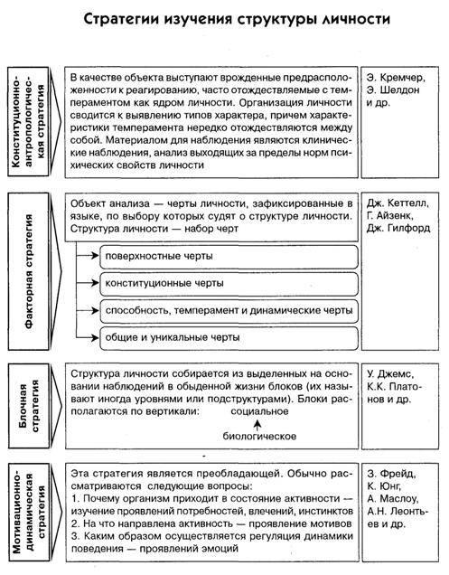 Основы психологии личности человека: что является основой, основные стороны