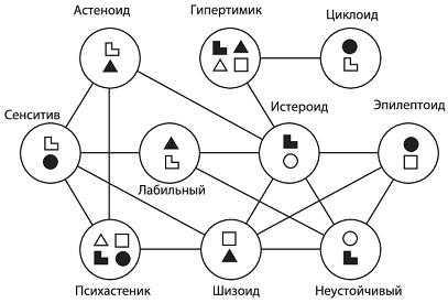 Психодиагностика тест леонгарда - определение типа личности   социальная сеть работников образования