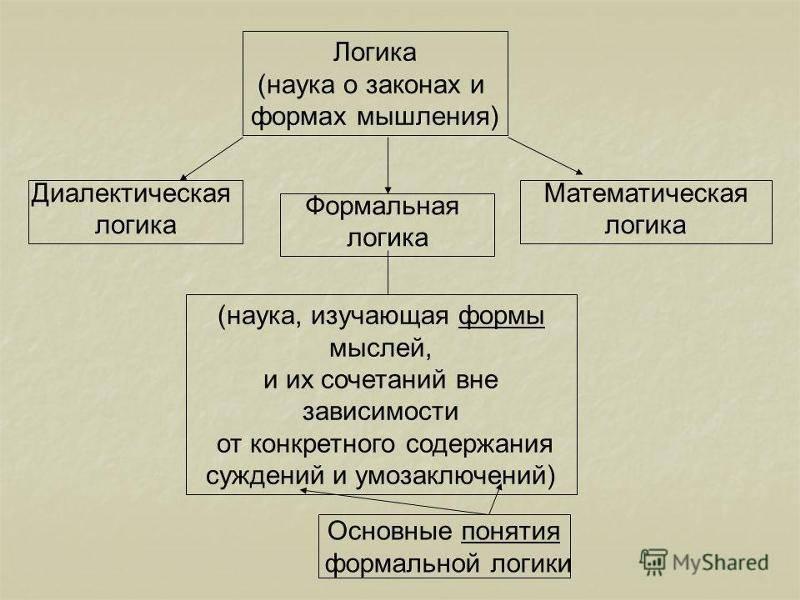 Формальная логика