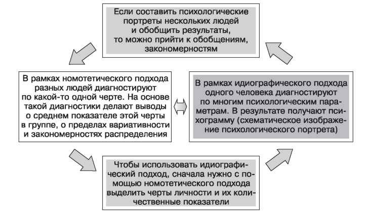 Идиографический подход — википедия. что такое идиографический подход