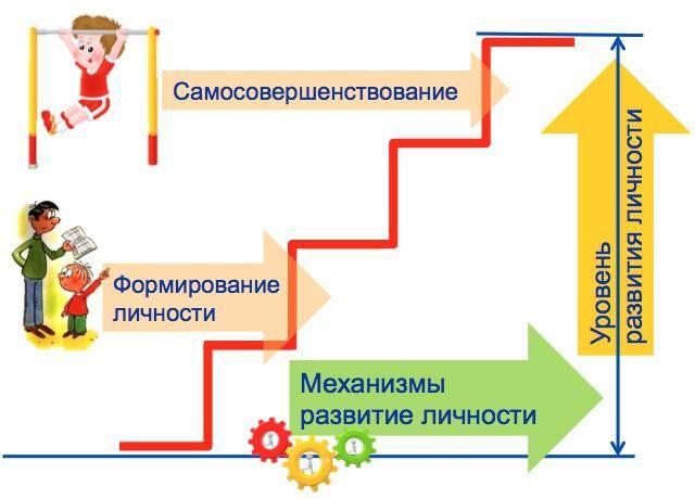 Методы саморазвития