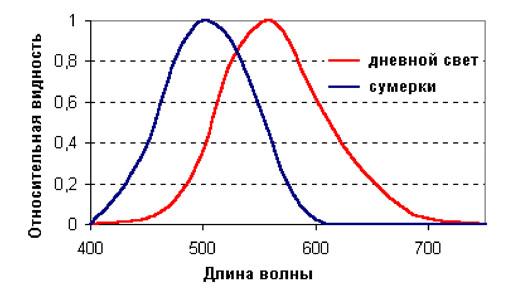 Быстрый тест определения социотипа